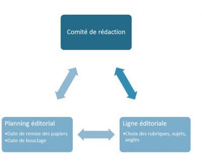 Comite de redaction