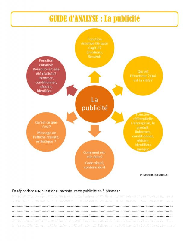 Guide analyse publicite