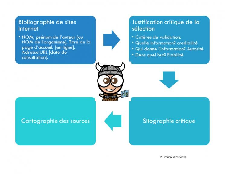 Sitographie commentee