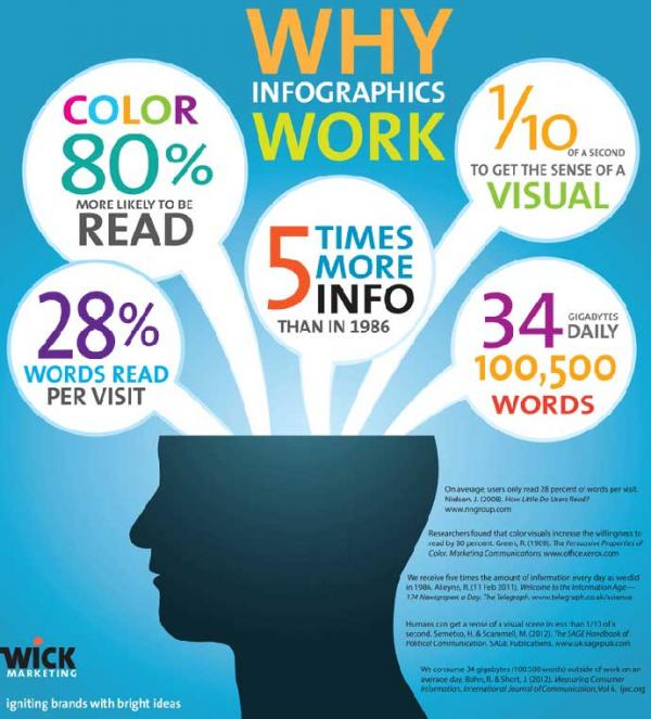 Utilisation infographie